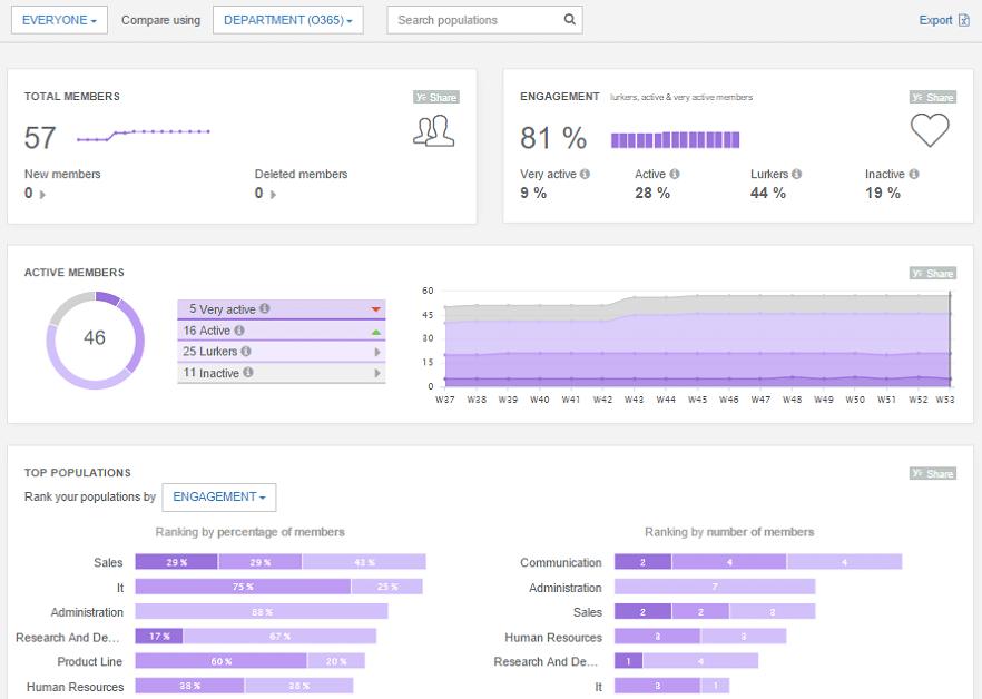 SharePoint intranet analytics